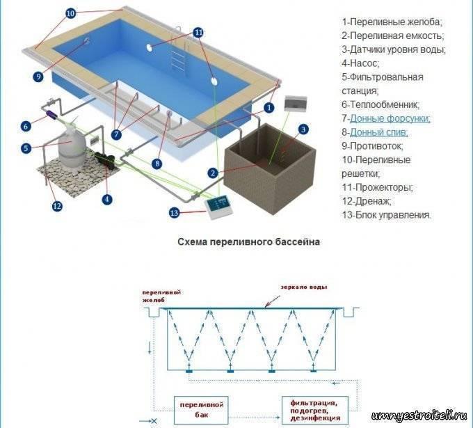 Бассейн из полипропилена своими руками: материалы и инструменты, инструкция