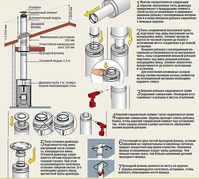 Особенности сэндвич-трубы и правила ее установки при сооружении дымохода