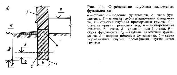 Глубина заложения фундамента: определение, расчет, от чего зависит, как определить