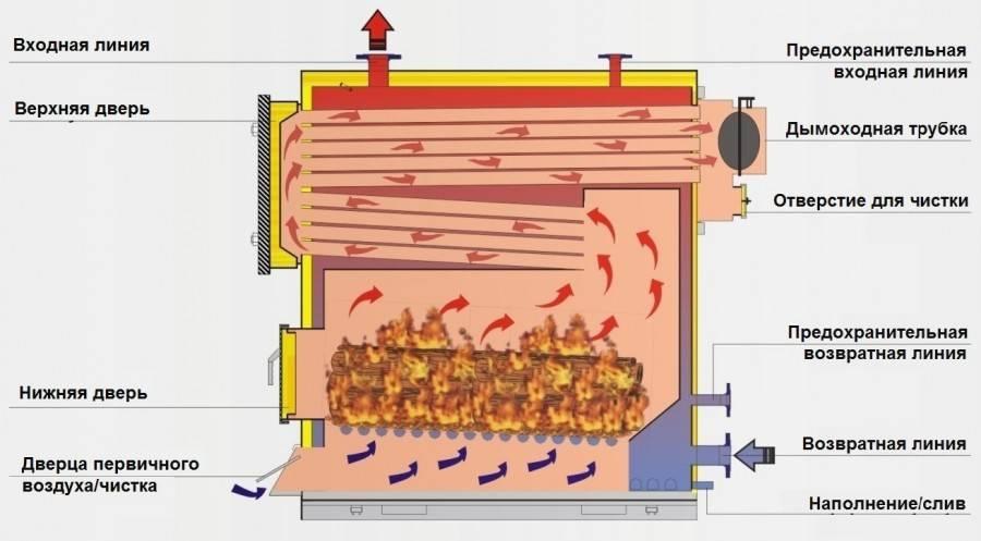 Печи длительного горения на угле для дома или дачи
