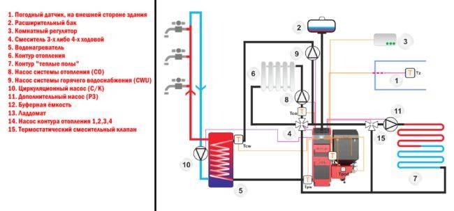 Обвязка пеллетного котла: схемы, правила подключения котла на пеллетах - точка j
