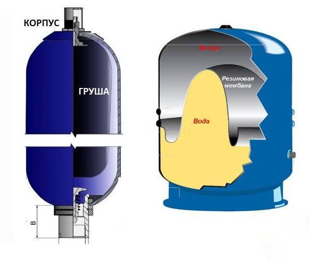 Принцип работы накопительного электрического водонагревателя