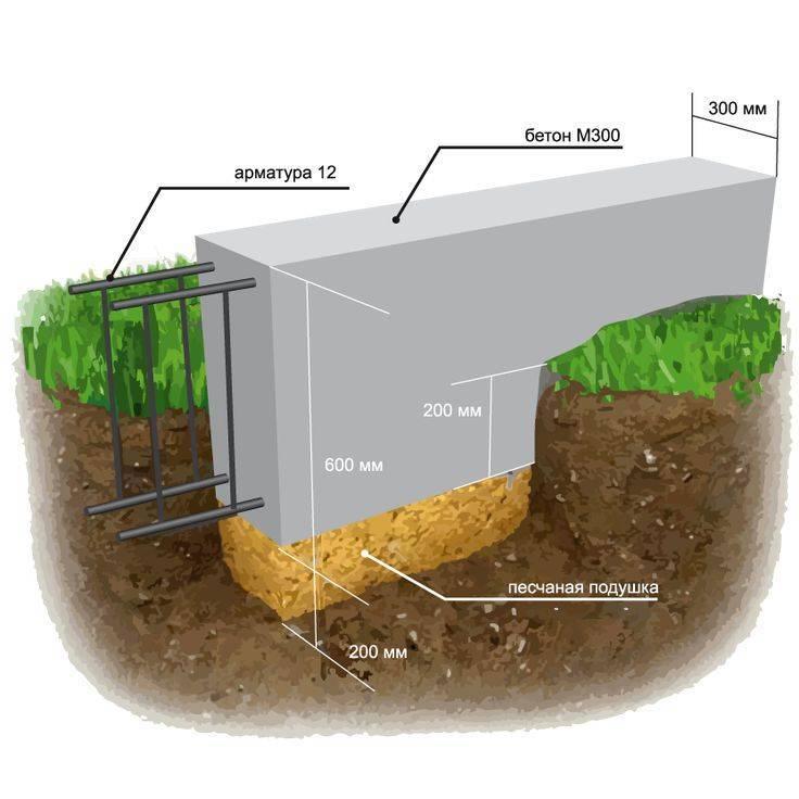 Глубина фундамента для бани из сруба, бруса или пеноблоков: какой ширины и глубины копать ленточный и столбчатый фундамент, какая должна быть ширина
