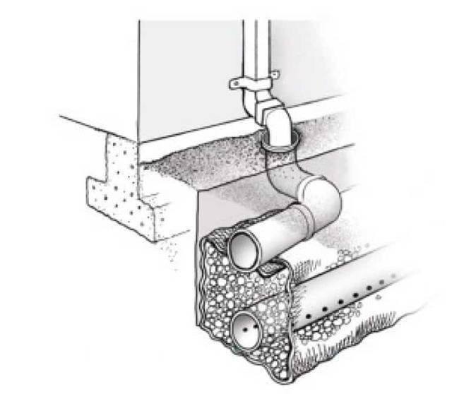 Делаем дренаж фундамента дома своими руками - устройство, материалы и монтаж