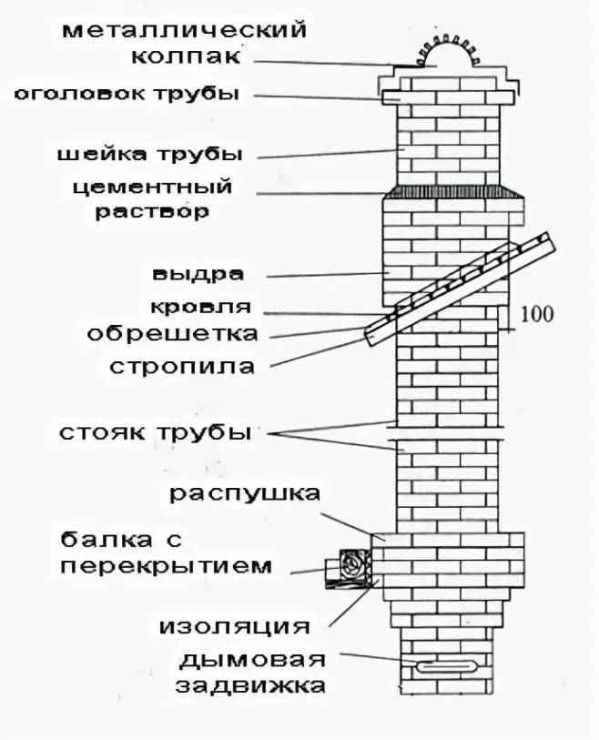 Способы устройства печной трубы на крыше дома – преимущества и недостатки разных вариантов