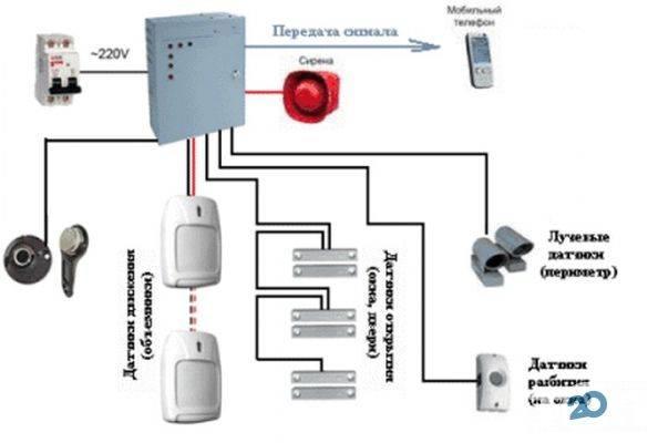 Как сделать охранную сигнализацию для дачи: какую систему выбрать? модели и цены +видео