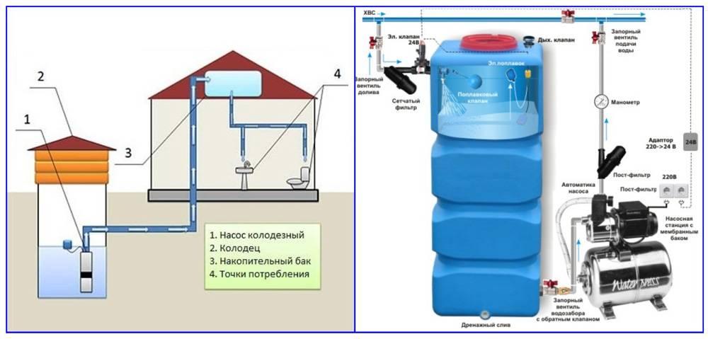 Резервуар для воды для квартиры и дачи — способы установки. жми!