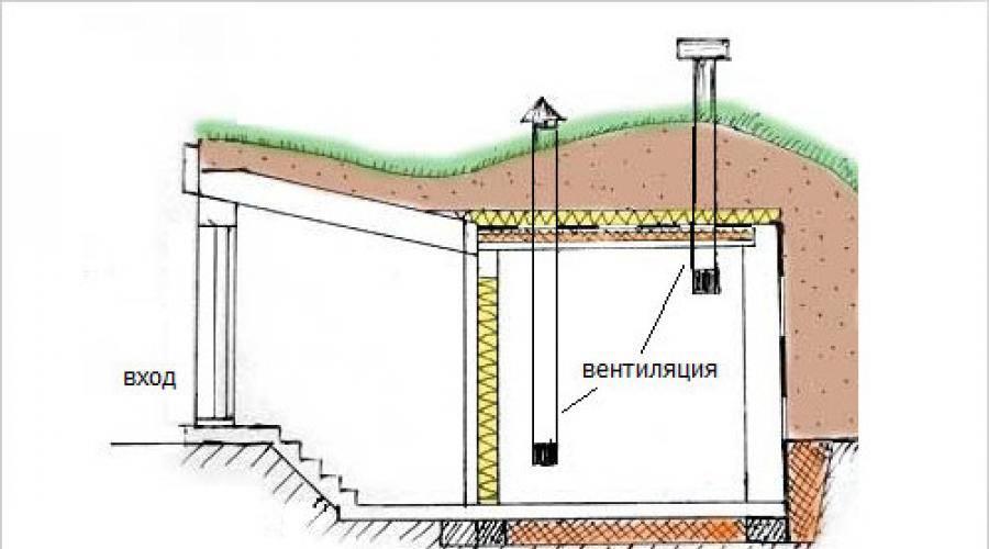 Как сохранить картофель в земле до весны зимой: как сделать яму на даче своими руками и засыпать туда клубни, действительно ли такой метод хороший