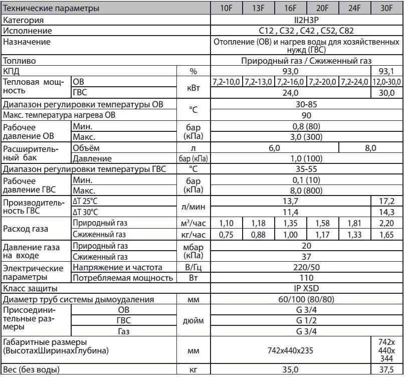 Как рассчитать мощность газового котла отопления — пример проведения расчета + формулы
