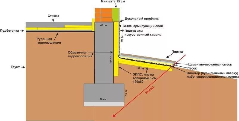 Утепление цоколя фундамента снаружи, чем и как утеплить цоколь дома, пошаговая инструкция, фото