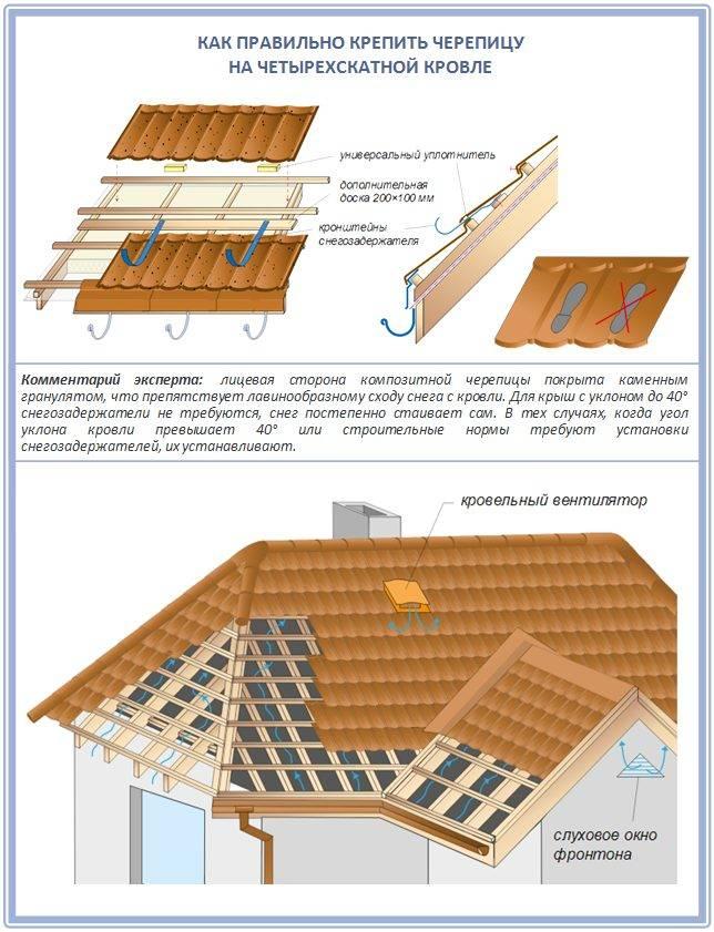 ➤ технология монтажа керамической черепицы на крышу