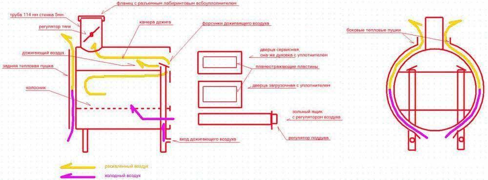 Печь булерьян своими руками: особенности конструкции и эксплуатации, виды, преимущества и недостатки