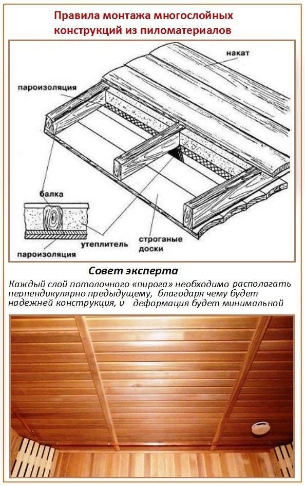 Перекрытие и потолок