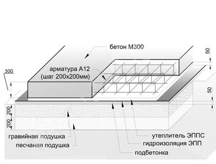 Монолитный фундамент: особенности конструкции и принципы монтажа