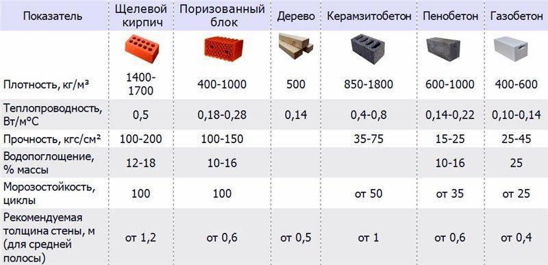 Что лучше пеноблок или газоблок? отличия пенобетона от газобетона. видео