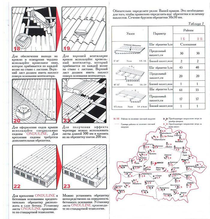 Как накрыть крышу шифером - основные моменты