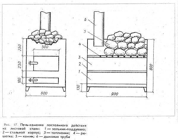 Изготовление печи для бани из трубы своими руками: пошагово разбираемся в технологии