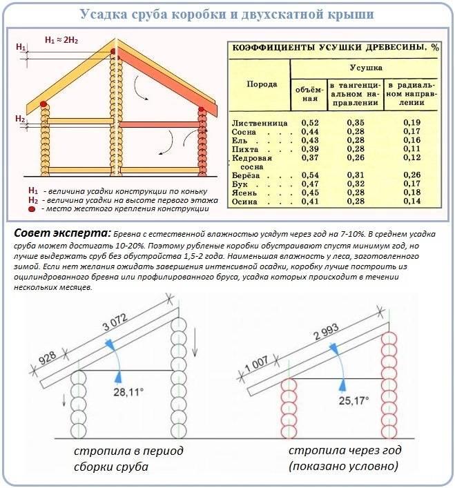 Как сделать расчет стропильной системы двухскатной крыши – нюансы нагрузки