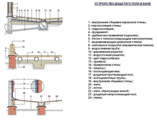Бассейн в бане своими руками: типы, устройство и пошаговое руководство по установке