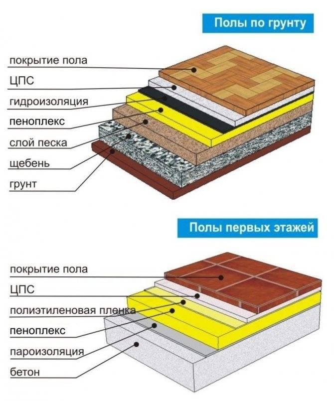 Утепление пола под бетонную стяжку