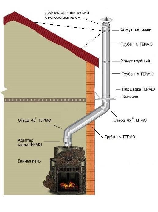 Особенности устройства дымохода в бане для дровяной печи