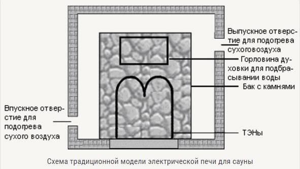 Печь для сауны электрическая 220 в - принцип работы, монтаж, инструкции