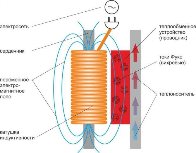 Изготовление мощного индукционного нагревателя своими руками