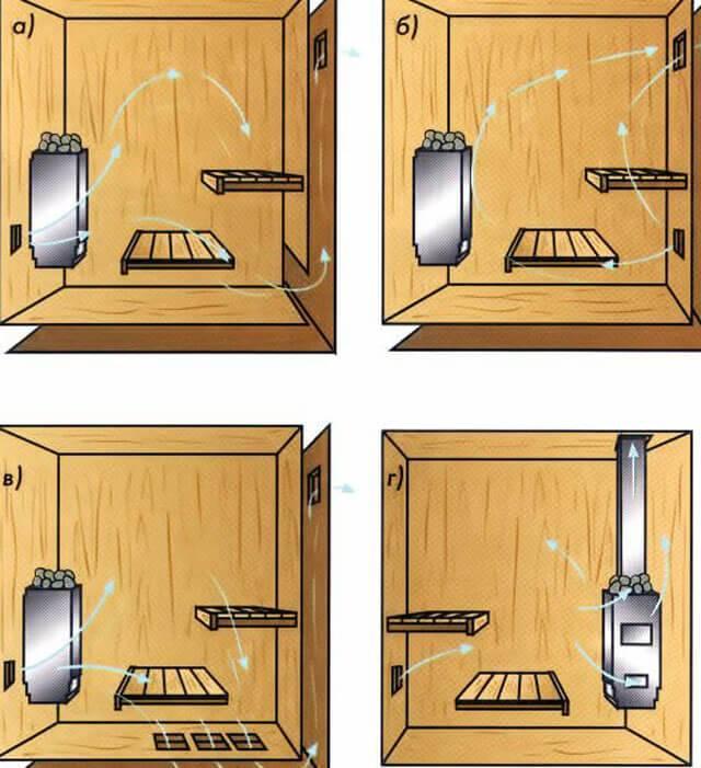 Вентиляция в бане: лучшие схемы и профессиональные советы