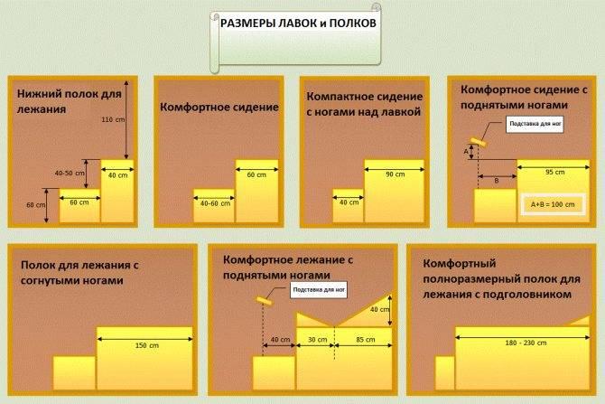 Высота потолка в бане: какие стандарты в парной и других помещениях