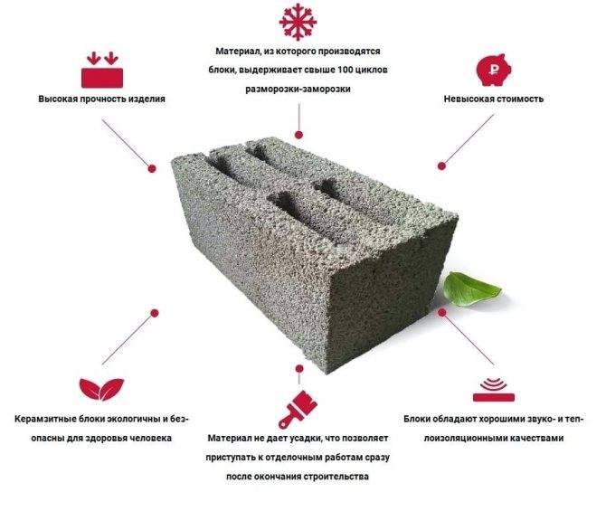 Строительство бани из керамзитобетонных блоков