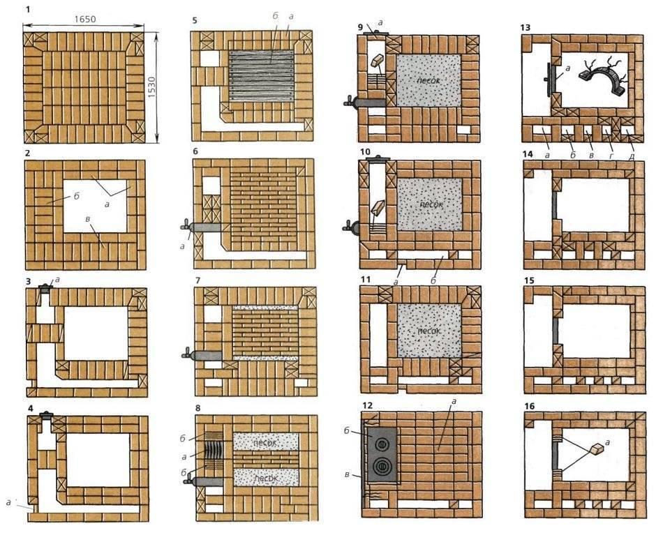 Виды отопительных печей из кирпича: классификации