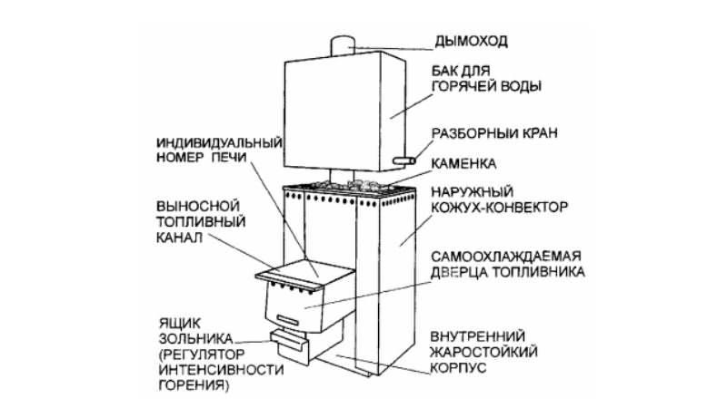 Печь для бани из бочки своими руками: чертеж, пошаговая инструкция с фото