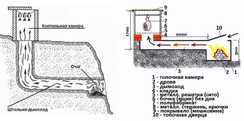 Коптильня холодного копчения своими руками — чертежи, размеры и инструкция по строительству