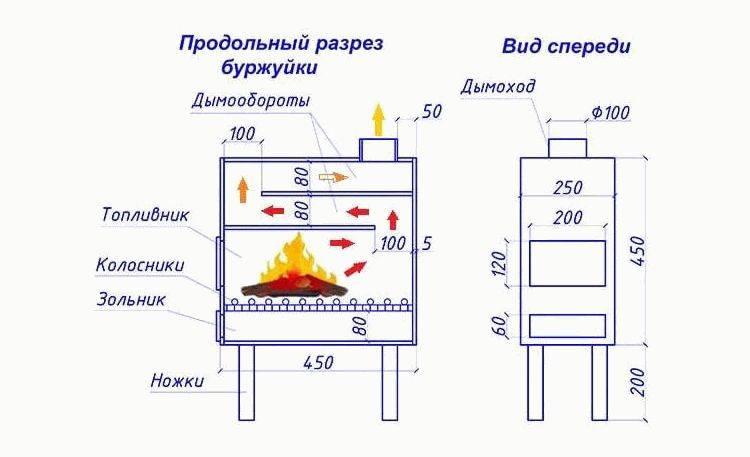 Как сделать пиролизный котёл своими руками— пошаговая инструкция и чертежи