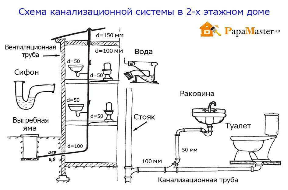 Канализация в бане своими руками: схема, устройство и технология создания