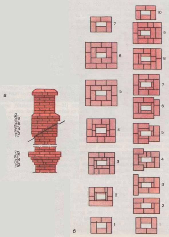 Виды печных труб из кирпича и правила их строительства