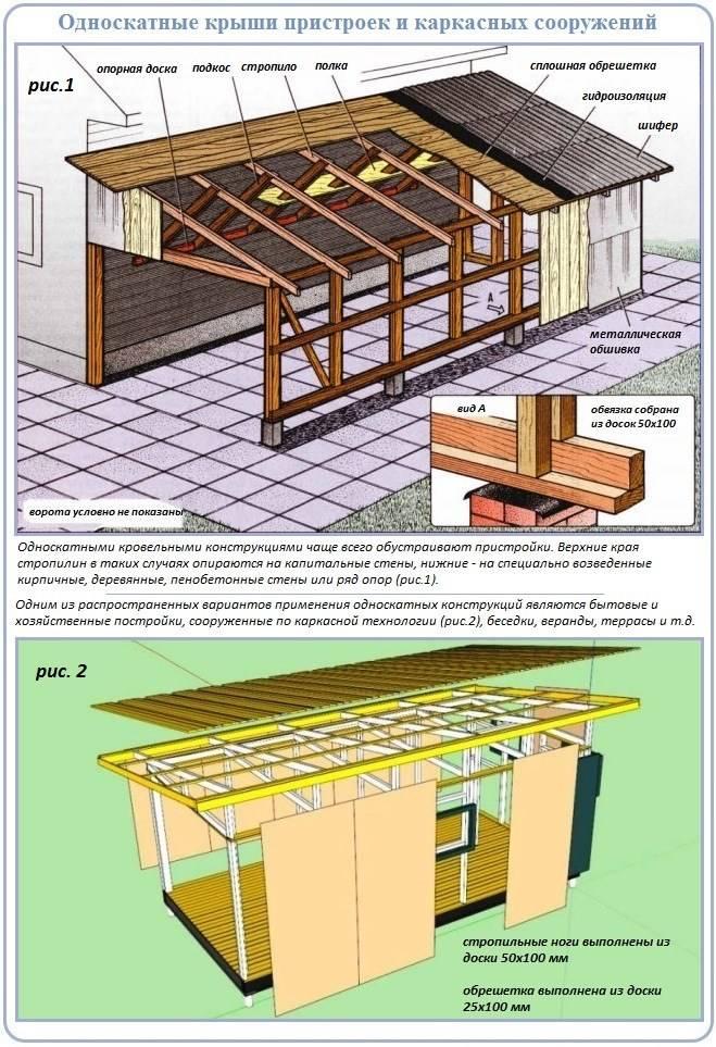 Односкатная крыша для бани: устройство, фото конструкций и пошаговые инструкции по возведению кровли каркасной бани, сруба и других видов своими руками