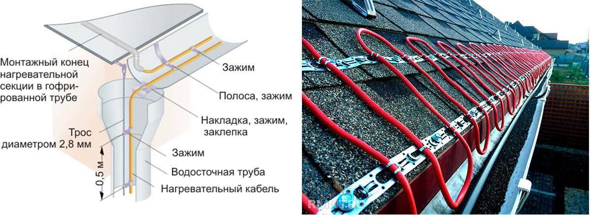 Обогрев водостоков (кровли): монтаж, антиобледенительные системы, саморегулирующийся кабель, схема, устройство, своими руками