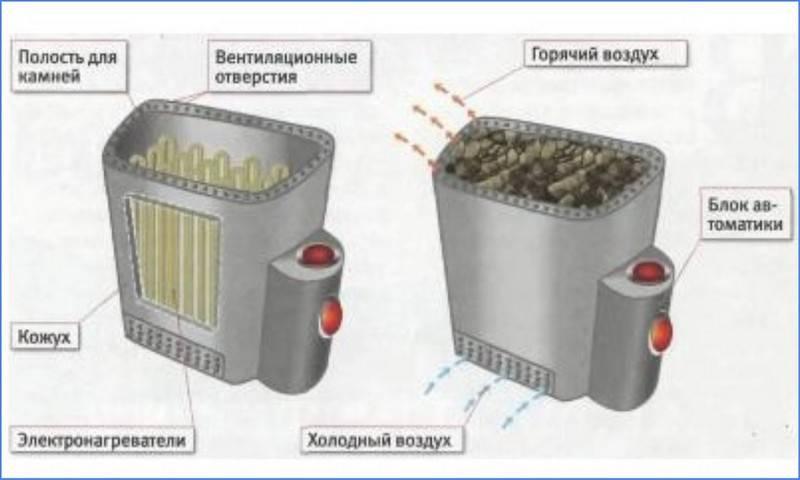 Электрическая печь для сауны: выбор, обзор моделей, подключение