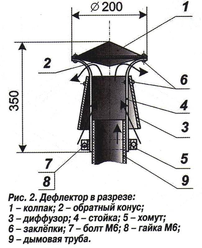 Дефлектор вольперта-григоровича: назначение и кпд