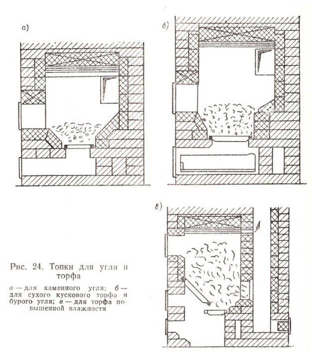 Печь на угле и дровах: как выбрать заводскую и изготовить своими руками?