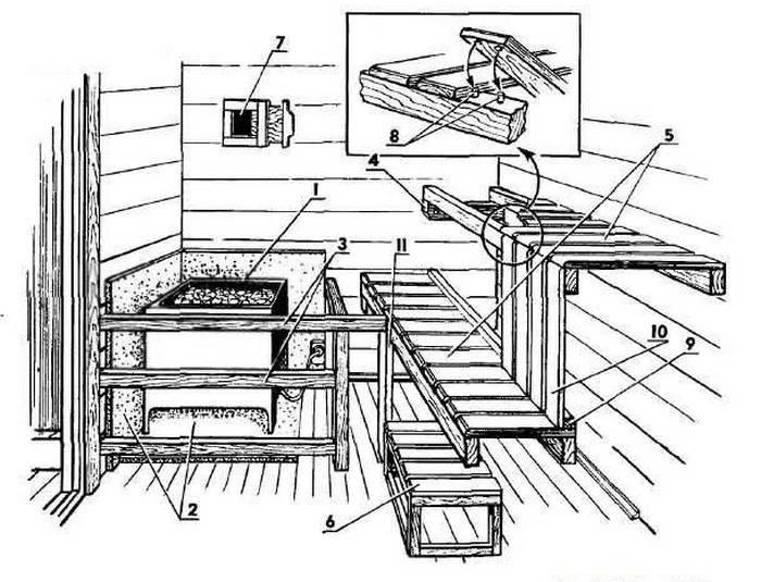 Парилка своими руками: все технологические этапы в одной инструкции