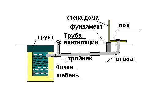 Канализация в бане — обзор простейшего варианта с устройством дренажного колодца