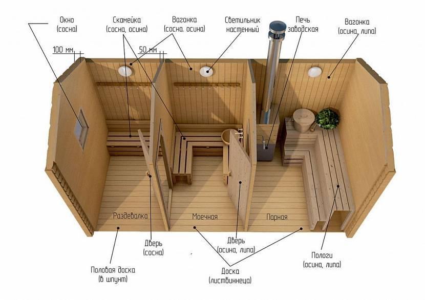 Бюджетная баня: как построить дешево и качественно своими руками