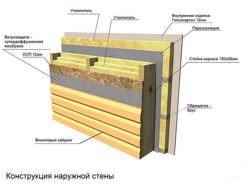 Делаем утепление стен каркасной бани: правильный «пирог»