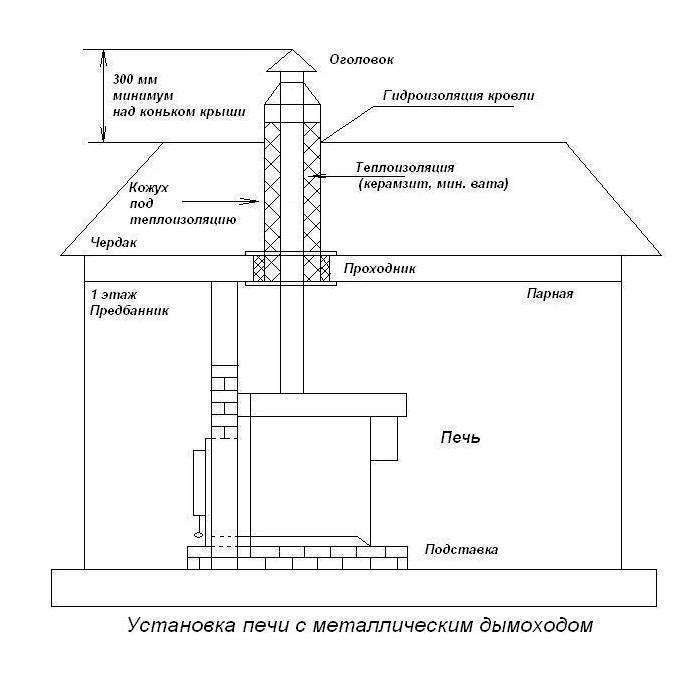 Делаем дымоход своими руками: разбор основных конструктивных элементов и пошаговый монтаж