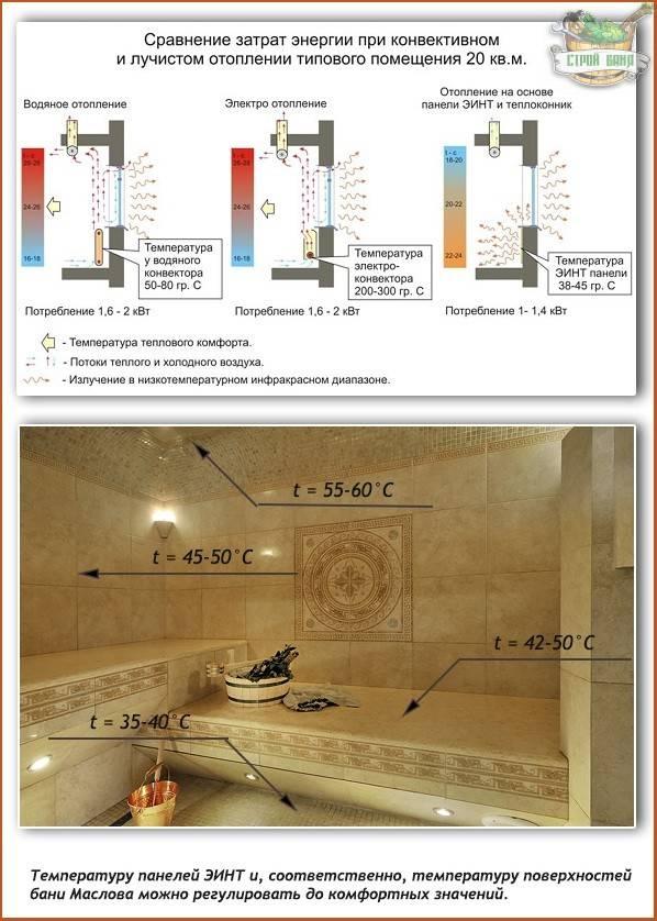 Русская баня Маслова: принцип работы, конструктивное устройство и варианты отделки