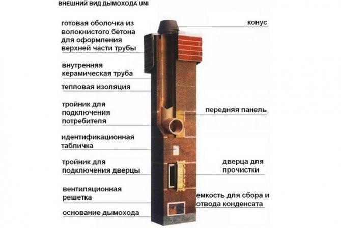 Чем хорош керамический дымоход как проводить его монтаж?