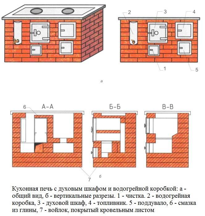 Как сделать отопительно-варочную печь Кузнецова?