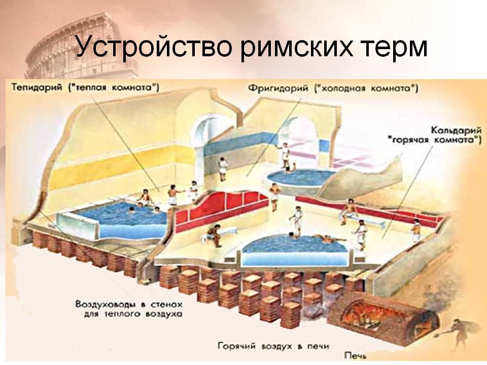 Термы в древнем риме: история и особенности   39rim.ru